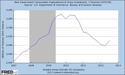 Real Government Consumption Expenditures & Gross Investment