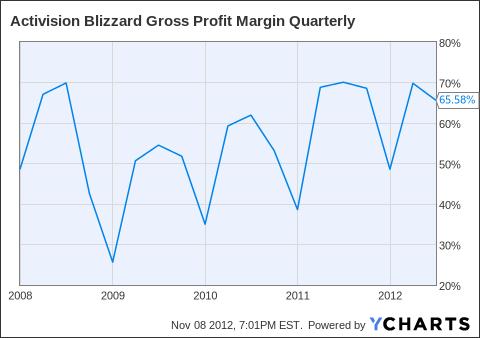 ATVI Gross Profit Margin Quarterly Chart