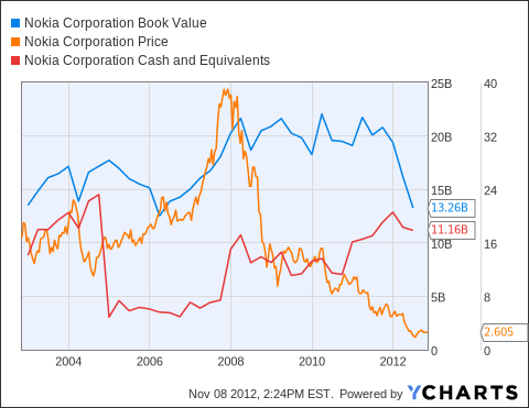 NOK Book Value Chart