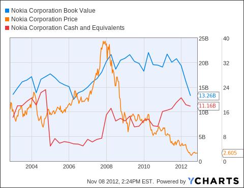 NOK Book Value Chart