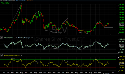 Silver Price to Internal Divergences Provide Excellent Setups