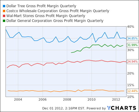 DLTR Gross Profit Margin Quarterly Chart