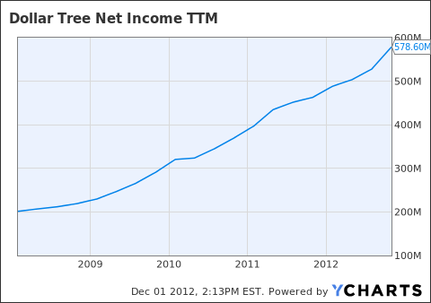 DLTR Net Income TTM Chart