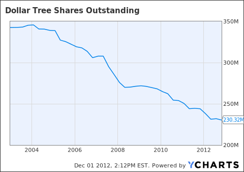 DLTR Shares Outstanding Chart