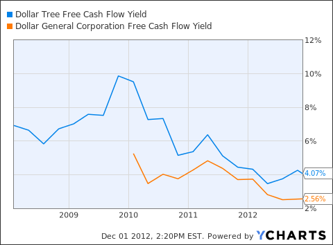 DLTR Free Cash Flow Yield Chart