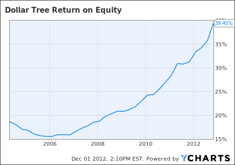 DLTR Return on Equity Chart