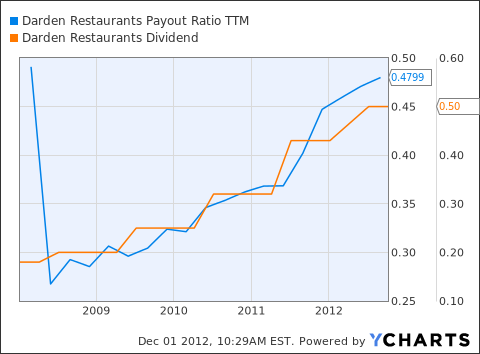 DRI Payout Ratio TTM Chart