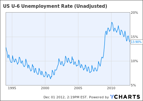 US U-6 Unemployment Rate (Unadjusted) Chart
