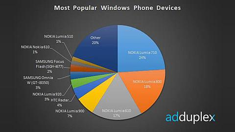 http://winsupersite.com/windows-phone/interesting-windows-phone-stats