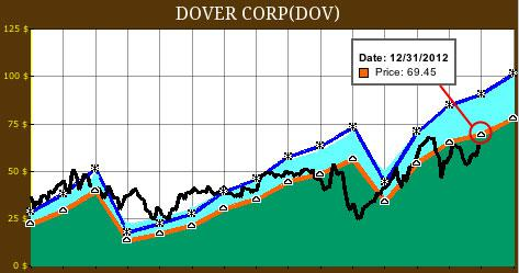 Dover 15 Year FAST Graph