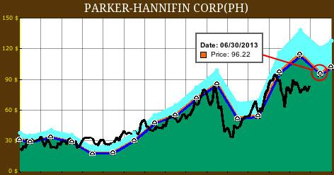 PH 15 Year FAST Graph