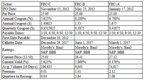 First Republic Bank Preferreds Summary Table