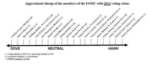 FOMC Voting Members 2013