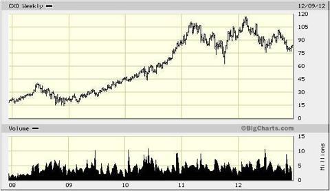 CXO 5 Year Chart