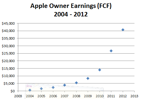 Apple Free Cash Flow, 2004 - 2012