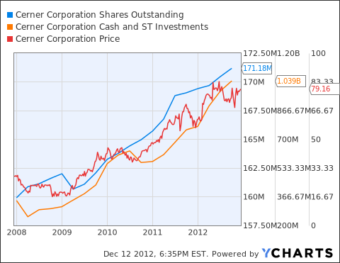 CERN Shares Outstanding Chart