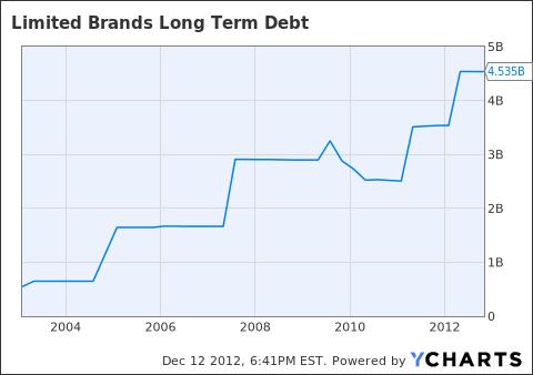 LTD Long Term Debt Chart