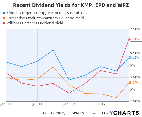 KMP Dividend Yield Chart