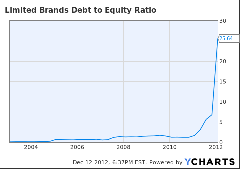LTD Debt to Equity Ratio Chart