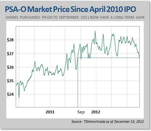 PSA-O Market Price Since April 2010 IPO