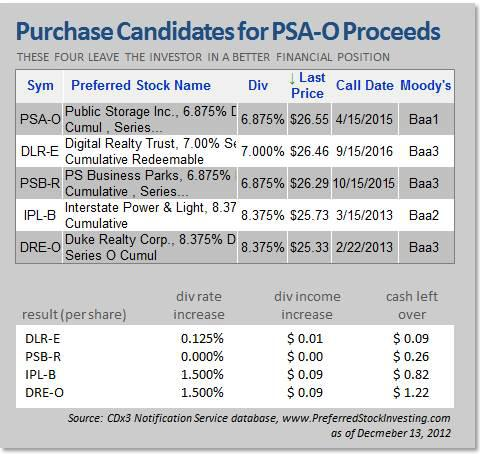 Purchase Candidates for PSA-P Proceeds