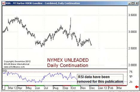 Nymex Unleaded Gas
