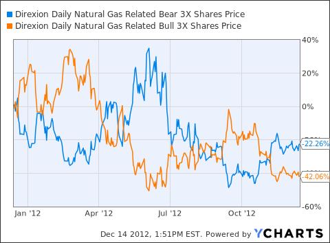 GASX Chart