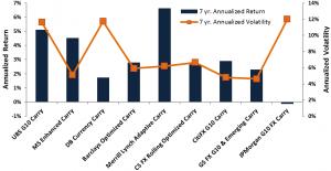 Exhibit 1 -- 7 YR Annualized Volatility vs Annualized Returns