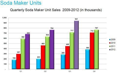 Quarterly Soda Maker Sales