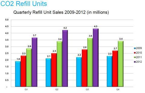 Quarterly CO2 Refill Sales