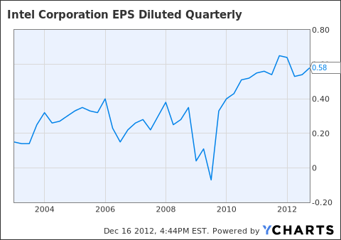 INTC EPS Diluted Quarterly Chart