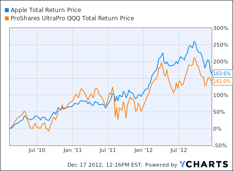 AAPL Total Return Price Chart