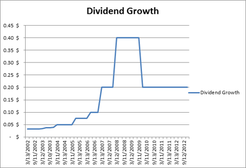 ECA dividend growth