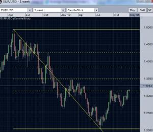 EUR/USD Today- What to ecpect