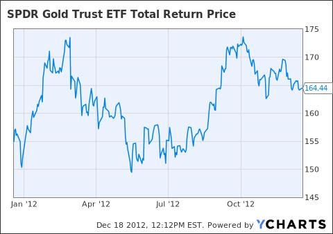 GLD Total Return Price Chart