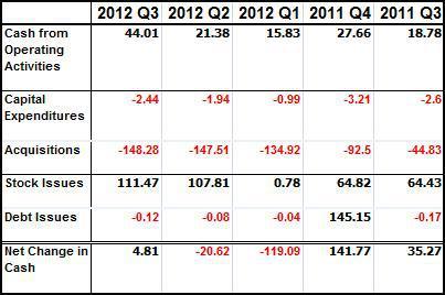 DDD Cash Flow for Last 5 Quarters