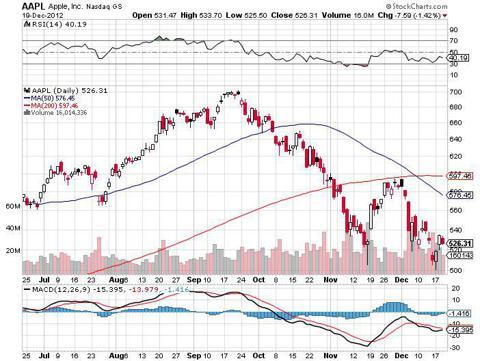 aapl apple stock crash decline