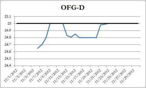 OFG-D Price Chart