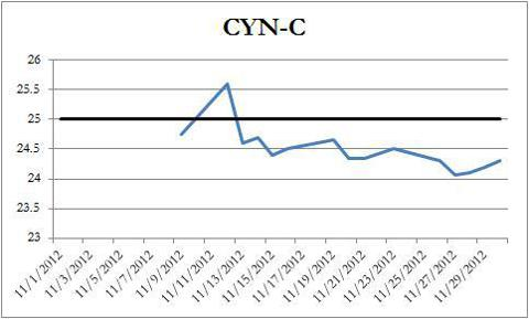 CYN-C Price Chart