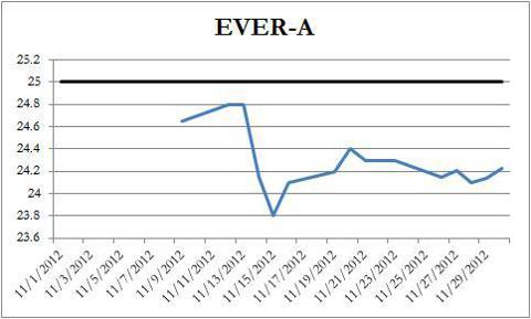 EVER-A Price Chart