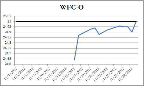 WFC-O Price Chart