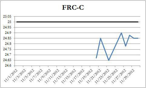 FRC-C Price Chart