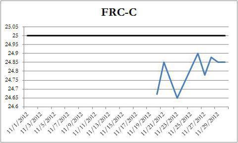 FRC-C Price Chart