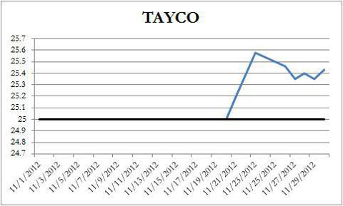 TAYCO Price Chart