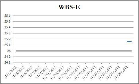 WBS-E Price Chart