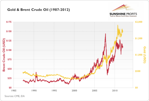 gold and crude oil
