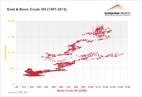 gold and oil prices relationship
