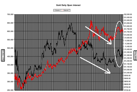 Comex Open Interest vs. Price of Gold