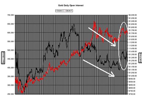 Comex Open Interest vs. Price of Gold