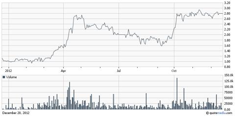 ABKI.PK, One-Year Chart